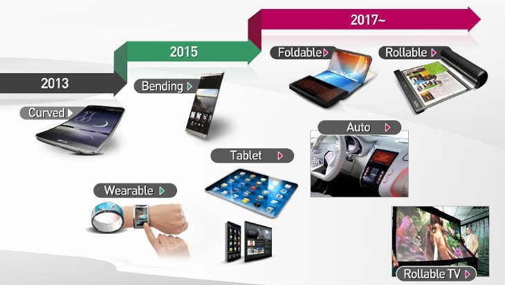 LG will have Bendable Displays next year, Foldable Displays coming in 2017