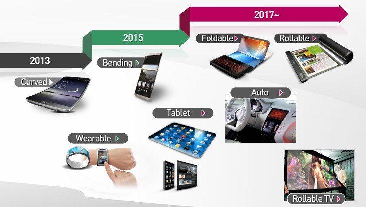 LG Display Roadmap