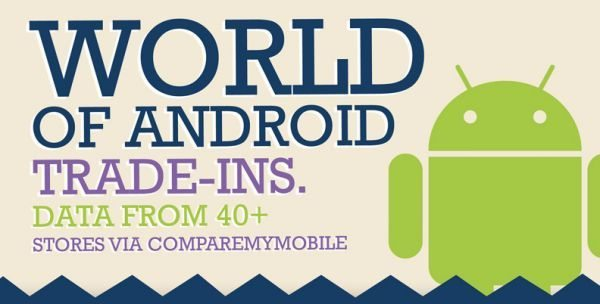 Loyal Android trade-ins surge alongside new Android releases