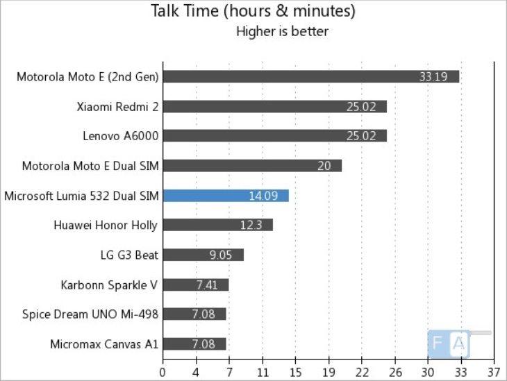 Lumia 532 battery life