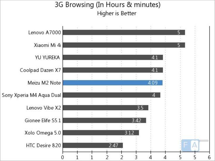 Meizu M2 Note vs Xiaomi Mi 4i, Lenovo A7000