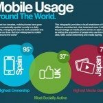 Mobile use globally differs massively