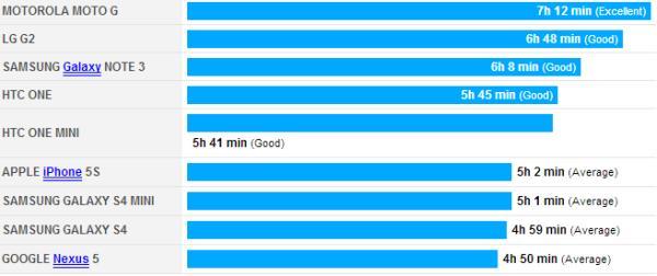 Moto G battery life test over time shows winner