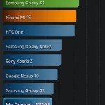 Motorola Moto G benchmarks results impress