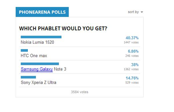Nokia Lumia 1520 narrowly beats Galaxy Note 3 in poll