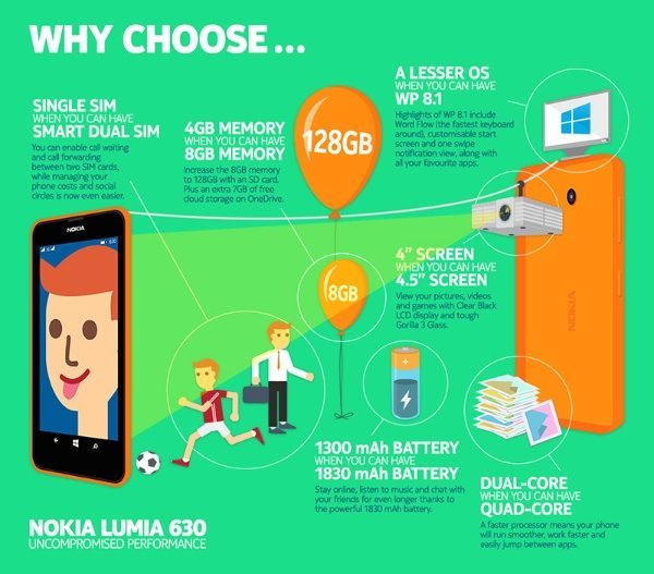 Nokia Lumia 630 Dual SIM infographic shows benefits