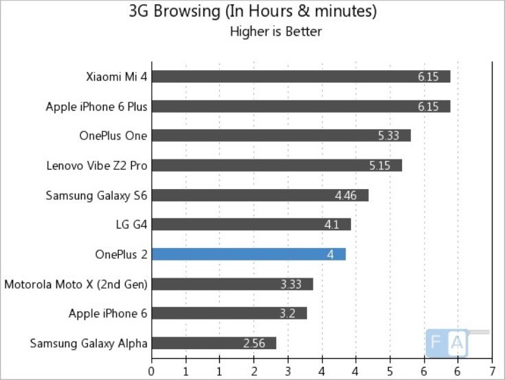 OnePlus 2 vs Galaxy S6, iPhone 6 battery life testing