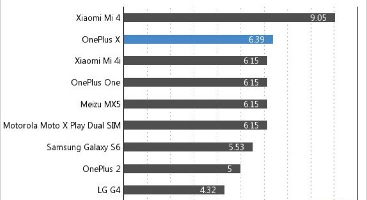 OnePlus X Battery life results b