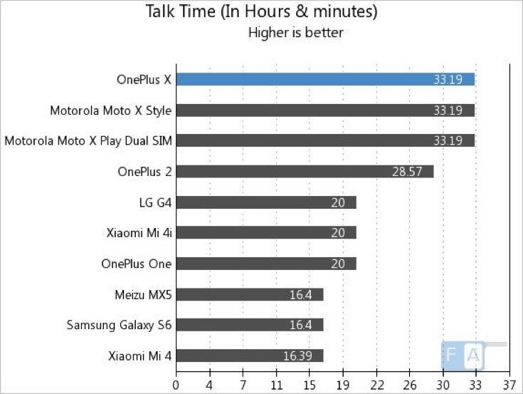 OnePlus X battery life results c