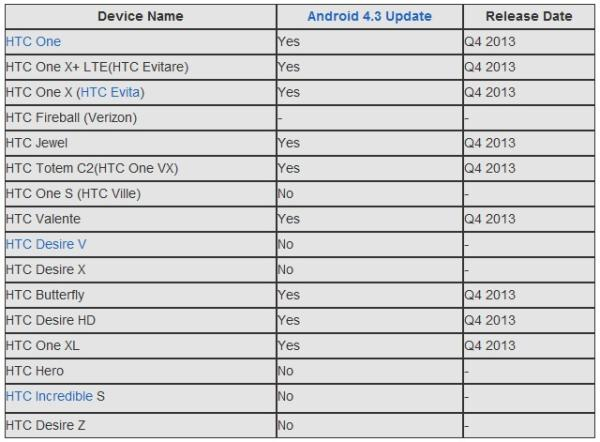 Questionable HTC device schedule for Android 4.3 update