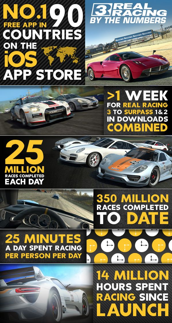 Real Racing 3 downloads prove free is the way to go infographic