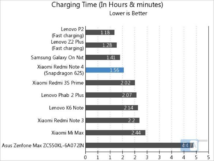 Redmi Note 4 Snapdragon 625