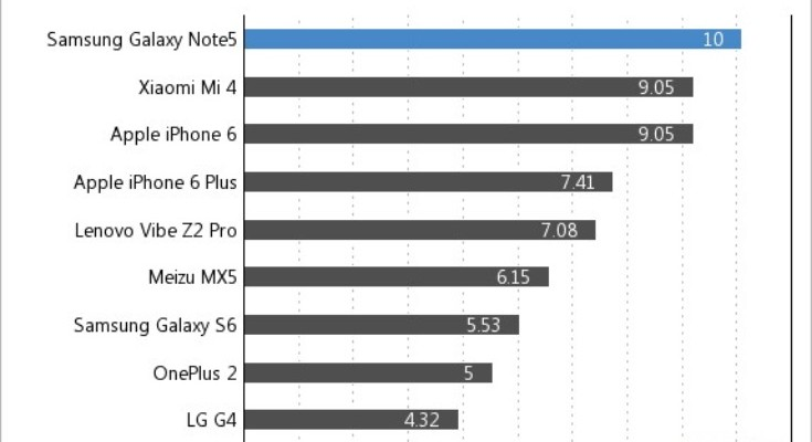 Samsung Galaxy Note 5 battery life results compared