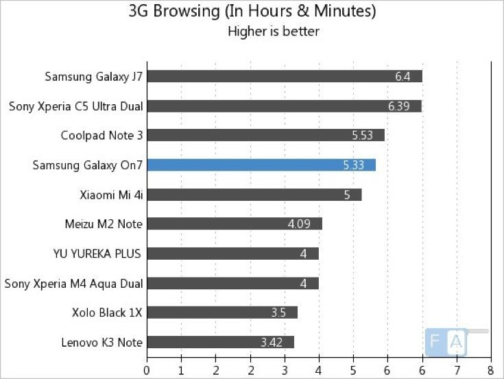 Samsung Galaxy On7 vs K3 Note, Galaxy J7 and more battery life