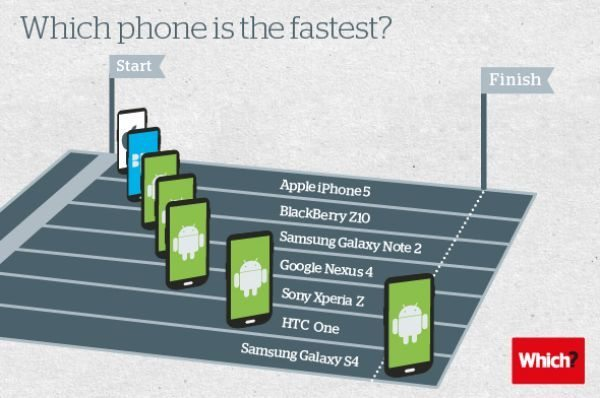 Samsung Galaxy S4 faster than HTC One, iPhone 5 in UK