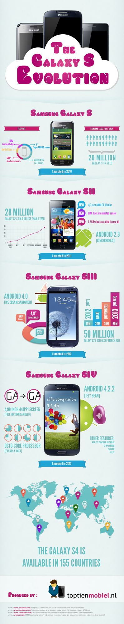 Samsung Galaxy S4 from original to launch pic main