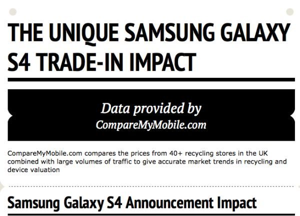 Samsung Galaxy S4 release sparks unique impact on online mobile phone trade-ins