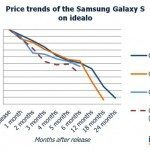 Samsung Galaxy S5 price decline prediction