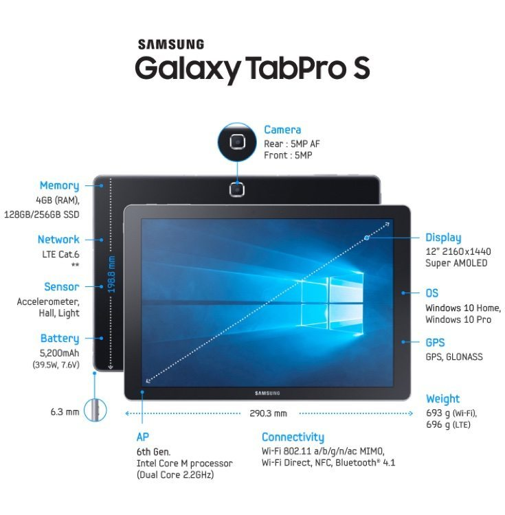 ? What kind of Samsung Galaxy TabPro S price are you willing to pay