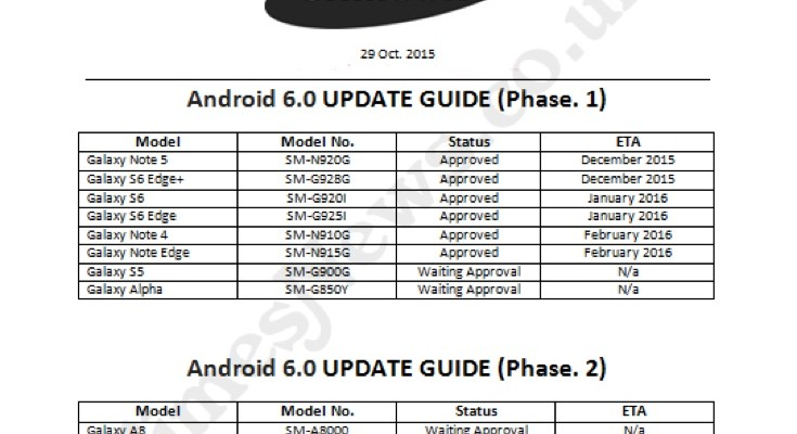 Samsung Galaxy devices roadmap for Marshmallow update