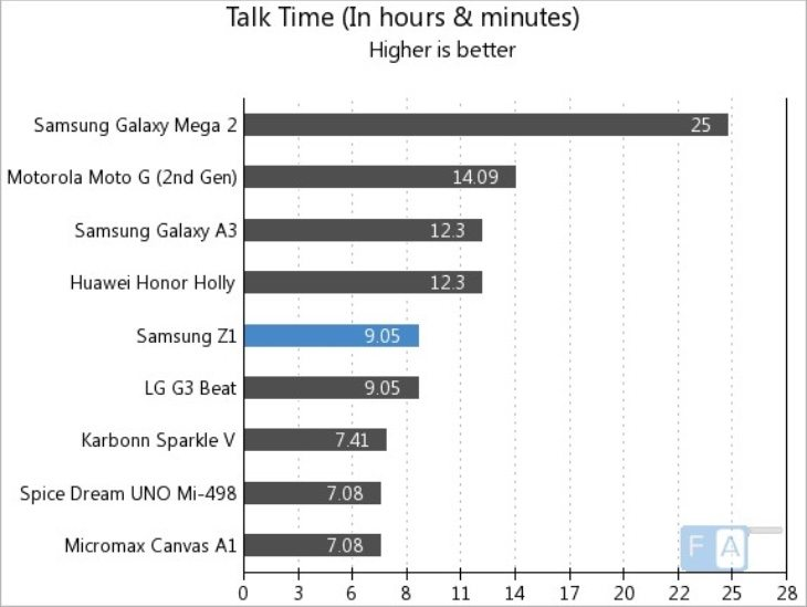 Samsung Z1 battery life results compared