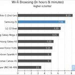Samsung Z1 battery life resutls compared b