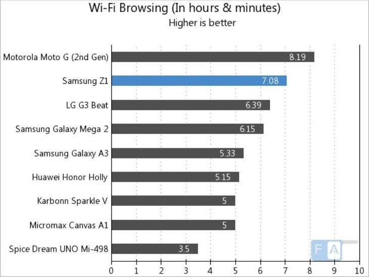 Samsung Z1 battery life resutls compared b