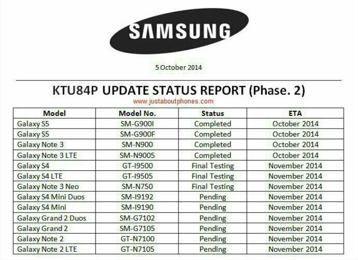 Samsung device Android 4.4.4 update roadmap