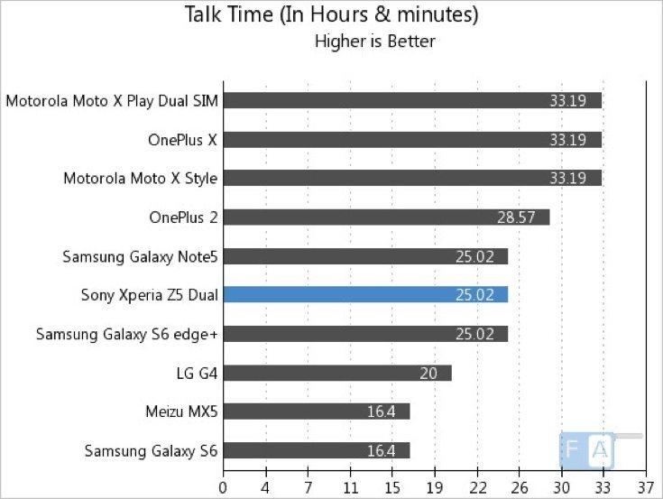 Sony Xperia Z5 battery life