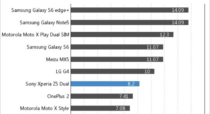 Xperia Z5 battery life vs Galaxy S6, LG G4 and more