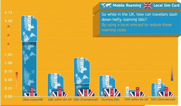 UK Travel- Avoid international roaming charges by ordering your UK SIM card pic 2