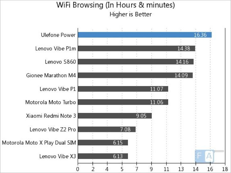 Ulefone Power battery life b