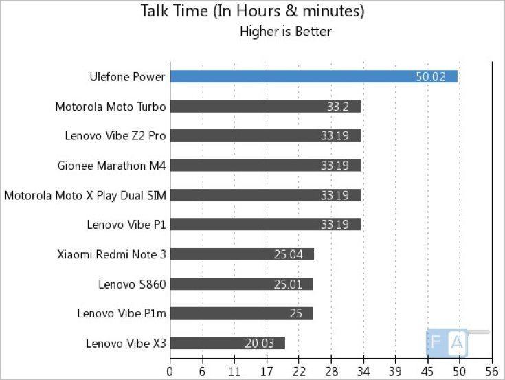 Ulefone Power battery life