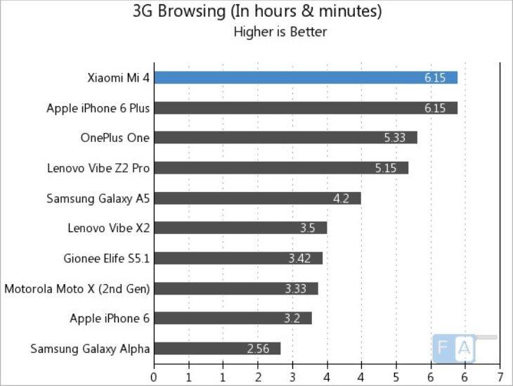 Xiaomi Mi4 battery life b
