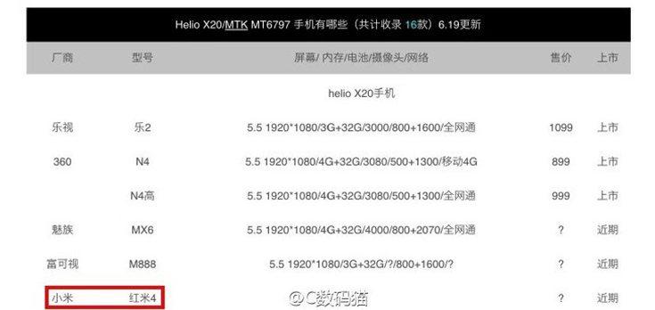 Xiaomi Redmi 4 to Sport a Helio X20 SoC