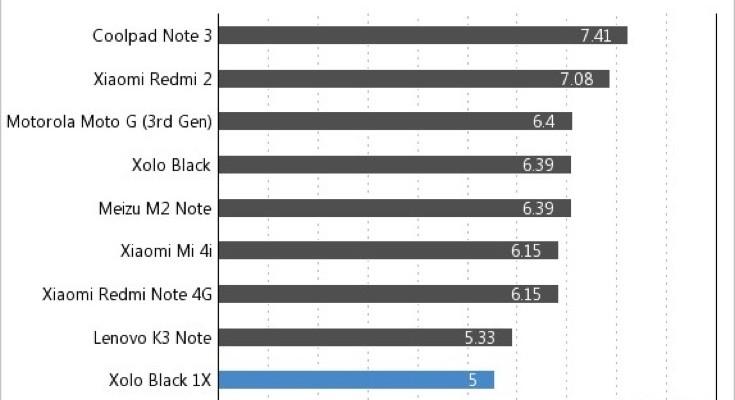 Xolo Black 1X battery life vs Moto G, Lenovo K3 Note and more