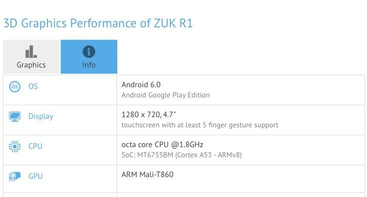 ZUK R1 smartphone specs from benchmark appearance