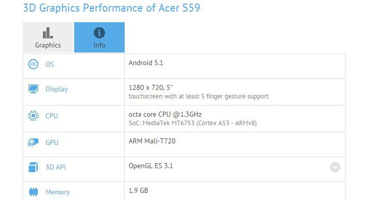 Acer S59 benchmarks