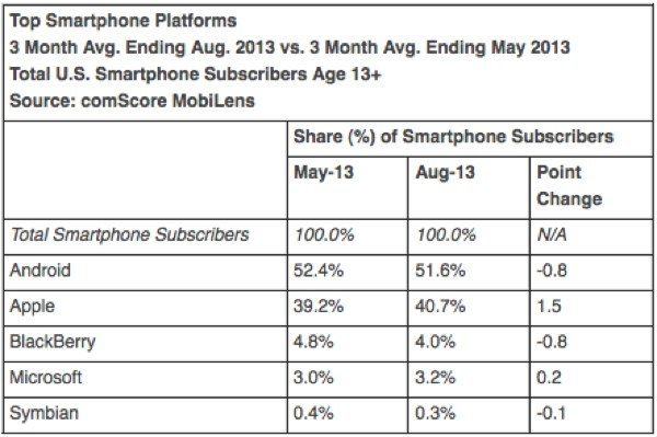 android-market-decline-ios-rising
