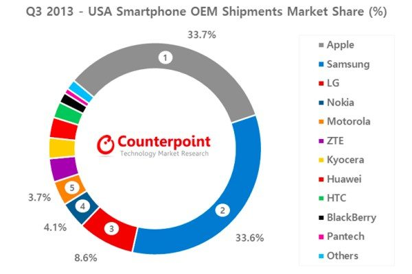 apple-beats-samsung-us-share