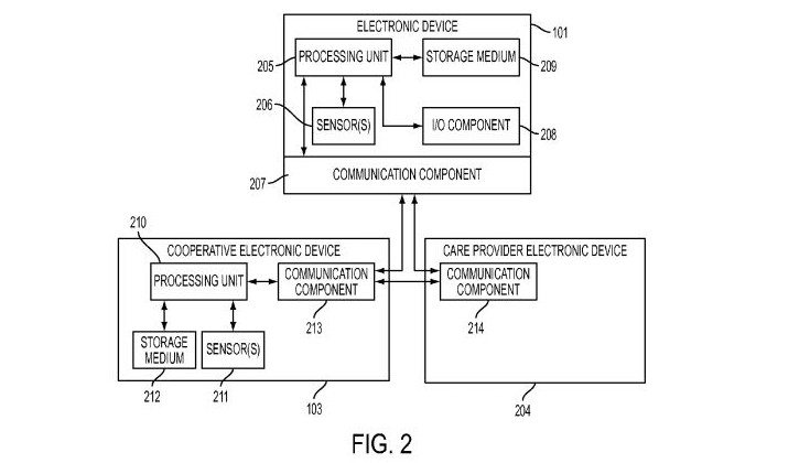 apple medical patent