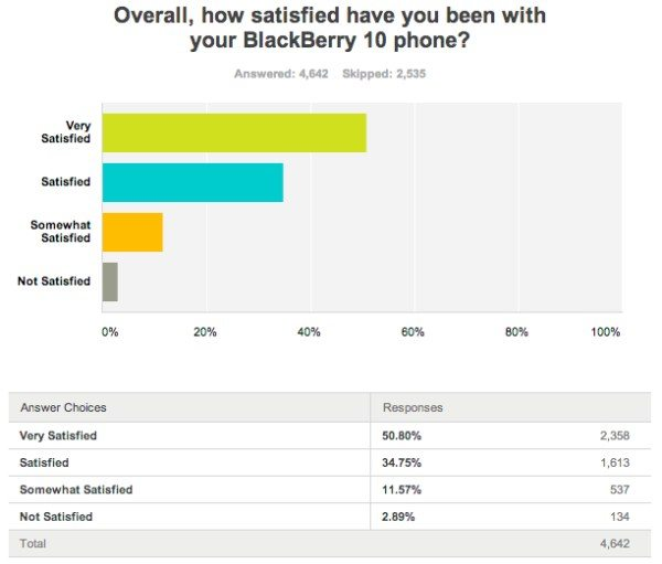 blackberry-z10-vs-q10-satisfaction