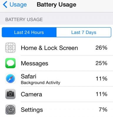 iOS 8 battery usage to hurt iPhone drain apps
