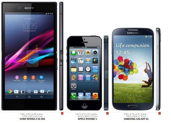 size between Sony Xperia Z Ultra vs  iPhone 5 and Samsung Galaxy S4Xperia Z Vs Iphone 5 Vs Galaxy S4