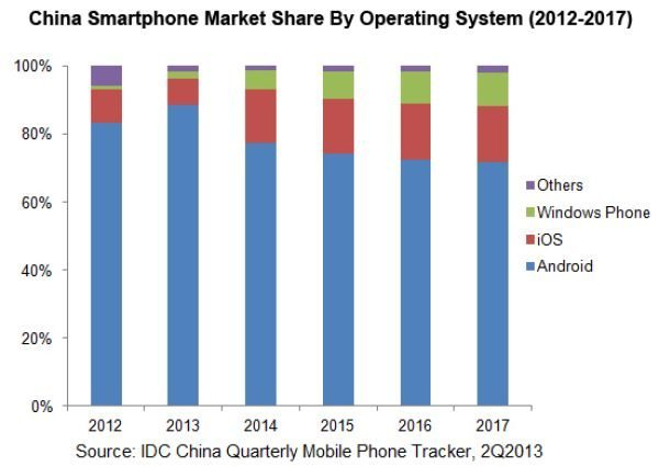 iPhone 5S, 5C to help China mobile growth