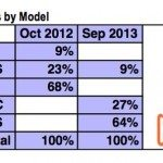 iPhone 5S smashing iPhone 5C sales numbers