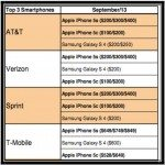 iPhone 5S vs Galaxy S4 in US Carrier best seller