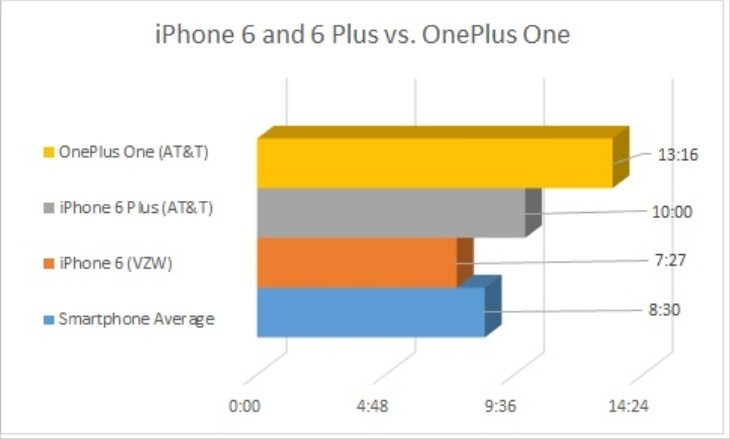 iPhone 6 battery life c