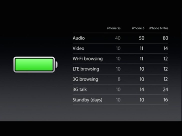 iPhone 6 vs 5S battery life