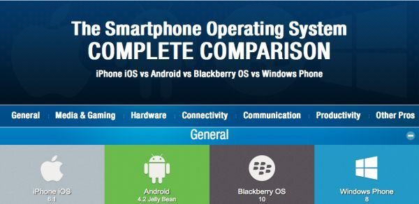 iPhone vs Android vs Blackberry vs Windows Phone- Complete OS Comparison